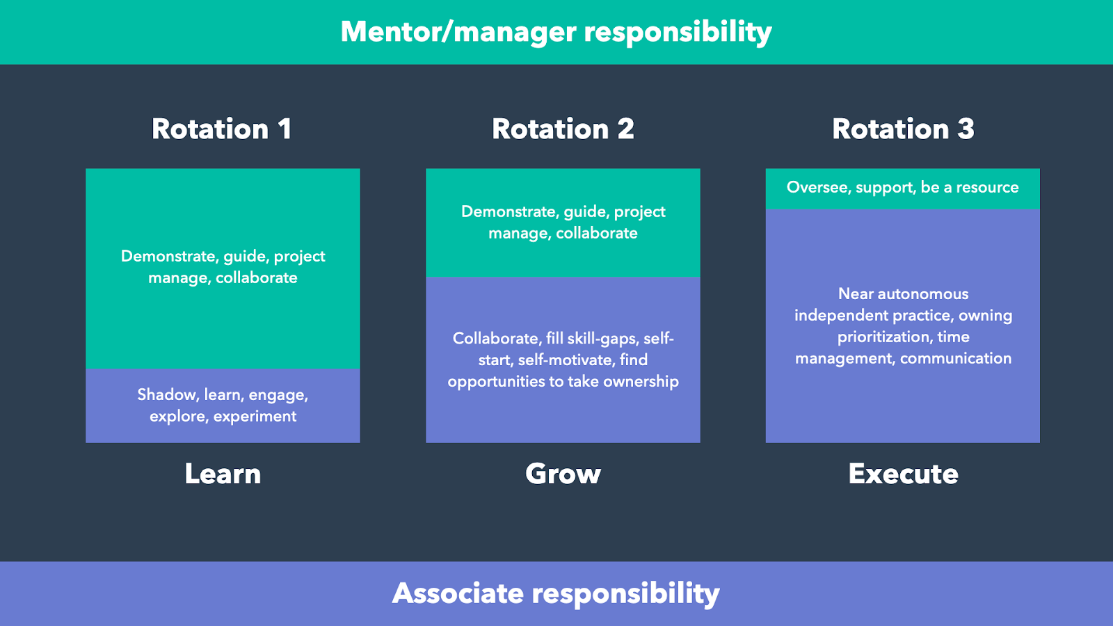 A chart detailing the different responsibilities of manager and associate during each of the three rotations. The associate takes on more and more responsibility by the third and final rotation.
