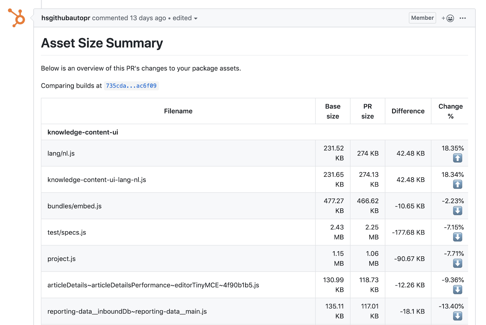 A visual of the Asset Size Summary page within HubSpot