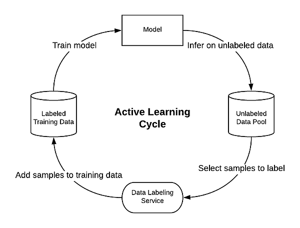 A diagram of the active learning cycle: Model, to Unlabeled Data Pod, to Data Labeling Service, to Labeled Training Data