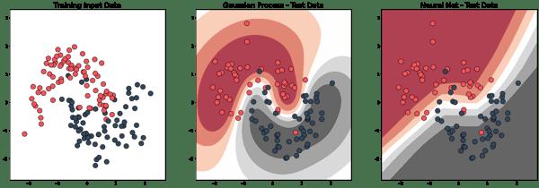 Comparison of scatter plots: Training Input Data, Gaussian Process, Neural Net
