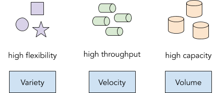 Variety - high flexibility; Velocity - high throughput; Volume - high capacity
