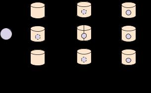 Replication enables high read throughput