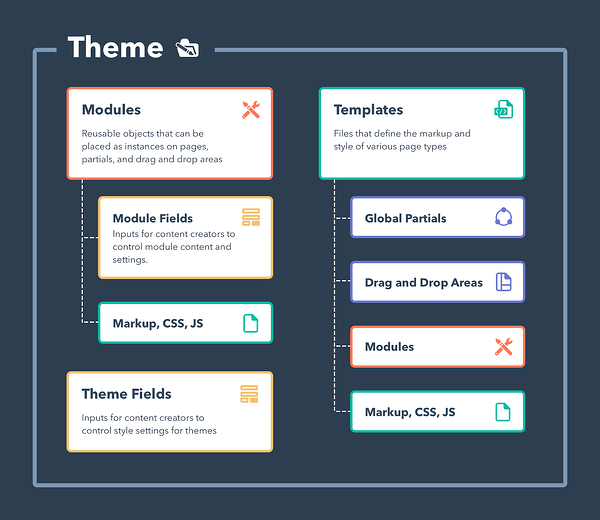 A visual representation of Themes: Modules, Templates, Theme Fields, and their subcategories
