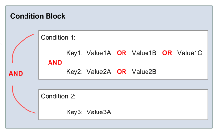 If your policy has multiple condition operators or multiple keys attached to a single condition operator, the conditions are evaluated using a logical AND. If a single condition operator includes multiple values for one key, that condition operator is evaluated using a logical OR. All conditions must resolve to true to trigger the desired Allow or Deny effect.