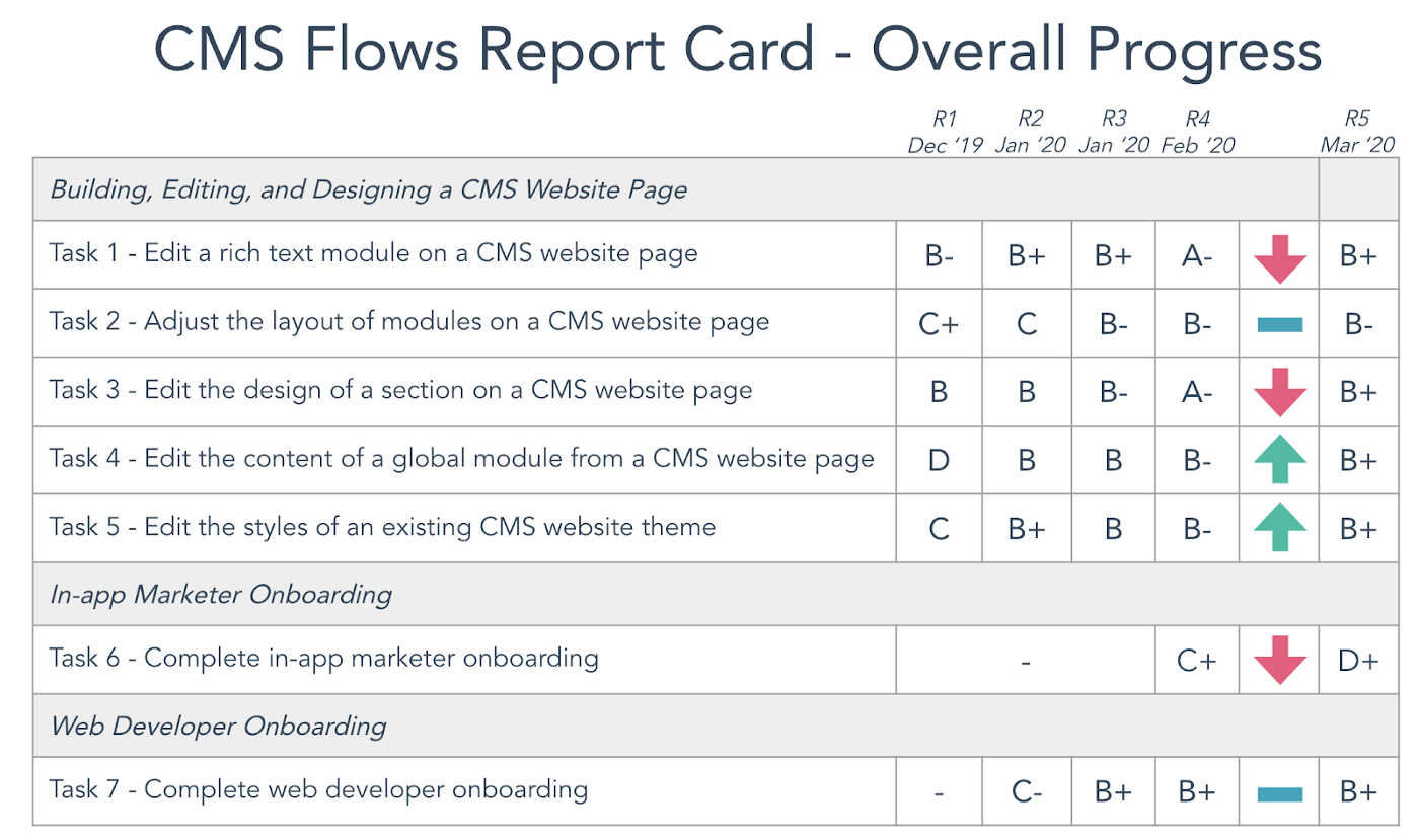 The CMS Flow report card
