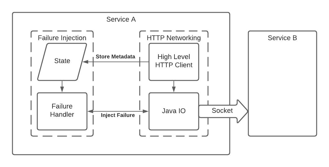 An illustration showing the flow of the network stack as it interacts with the failure injection code. At the higher level of the stack metadata is stored, and then that metadata is referenced at a lower level where the failure is actually injected.