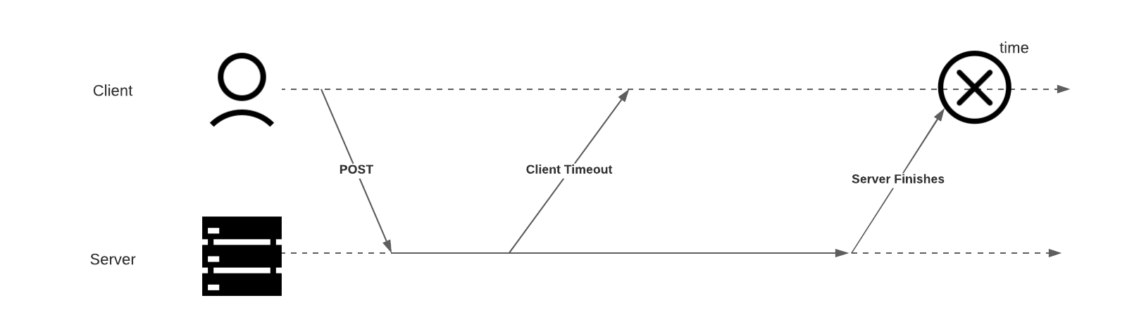 An illustration of a subtle failure case in which the client POSTs to the server, then the client times out. Later, the server finishes processing and tries to return the response, but the connection has already been closed by the client and marked as a failure.