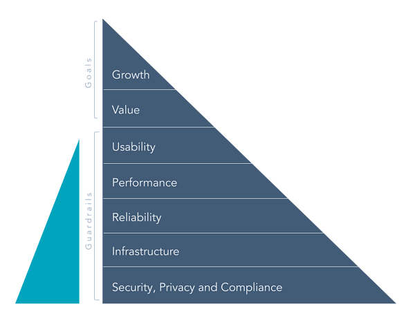 Our Mainsail Framework provides guardrails and guidance on how to prioritize the many tasks that product teams work on daily. It looks like a pyramid, with Security, Privacy and Compliance as the bottom, and most important, level, then moving upwards to Infrastructure, Reliability, Performance, Usability, Value and Growth in that order.