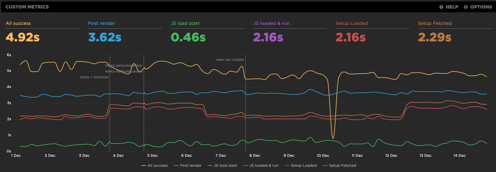 A screenshot from SpeedCurve, HubSpot's current synthetic monitoring solution