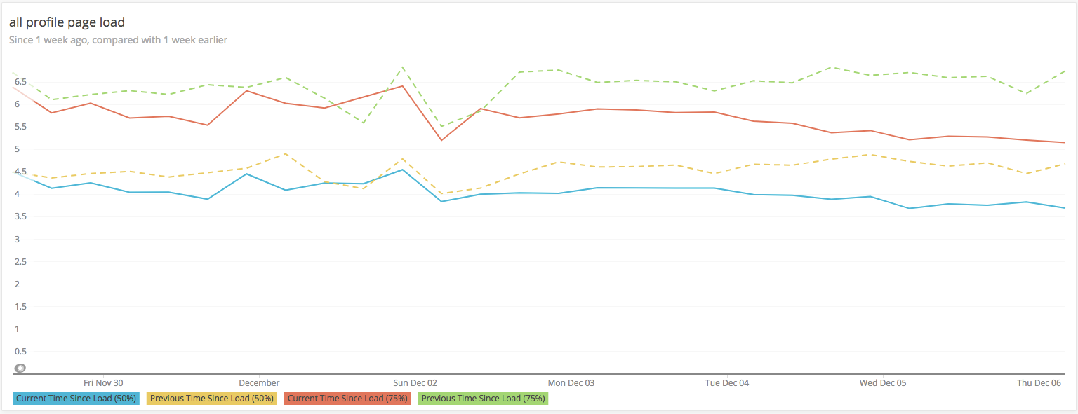 A screenshot showing how NewRelic lets us chart our RUM numbers over time, comparing week-over-week to spot trends in our data.