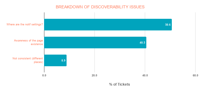 Graphical breakdown of discoverability issues