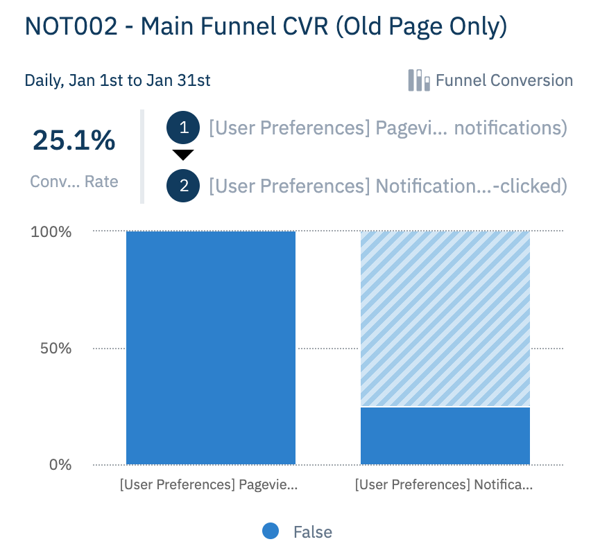 Old conversion rate was 25.1%