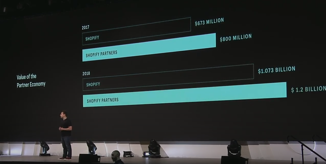 Graph showing growth of Shopify partner economy from 800 million to 1.2 billion