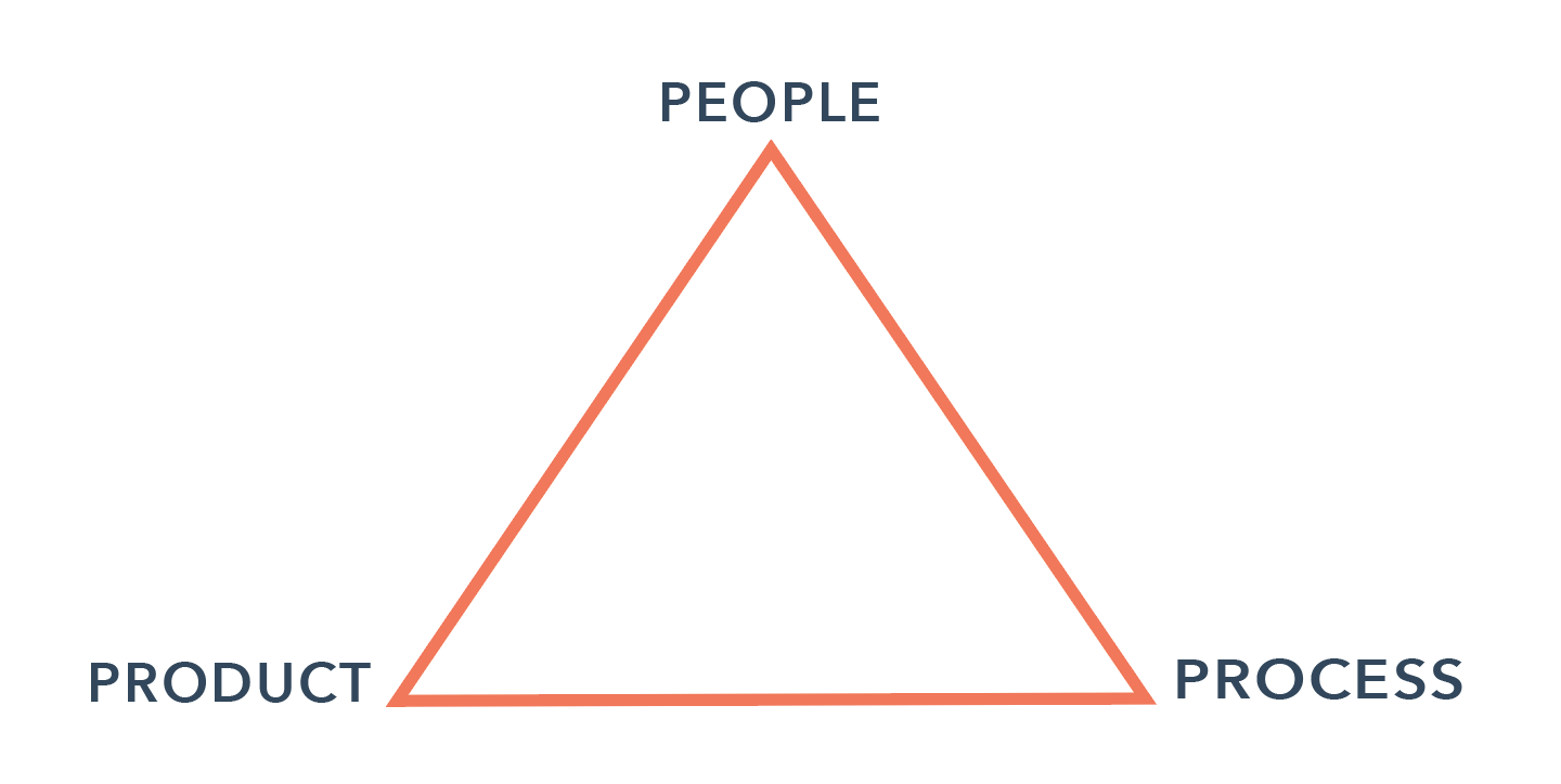 """A triangle, with """"product"""" and """"process"""" at the two bottom points, and """"people"""" at the top."""