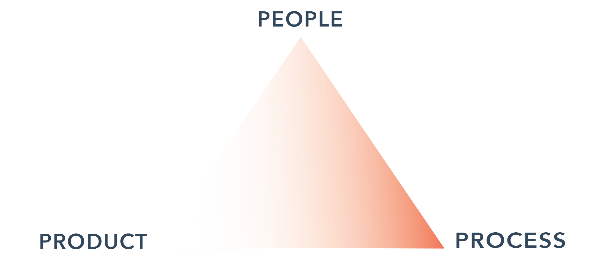 """Another triangle. We love the triangles in this post! The same labeling as the first image, except this time, the triangle is shaded inside, and the shading amplifies the connection between """"people"""" at the top point and """"process"""" at the bottom right point."""