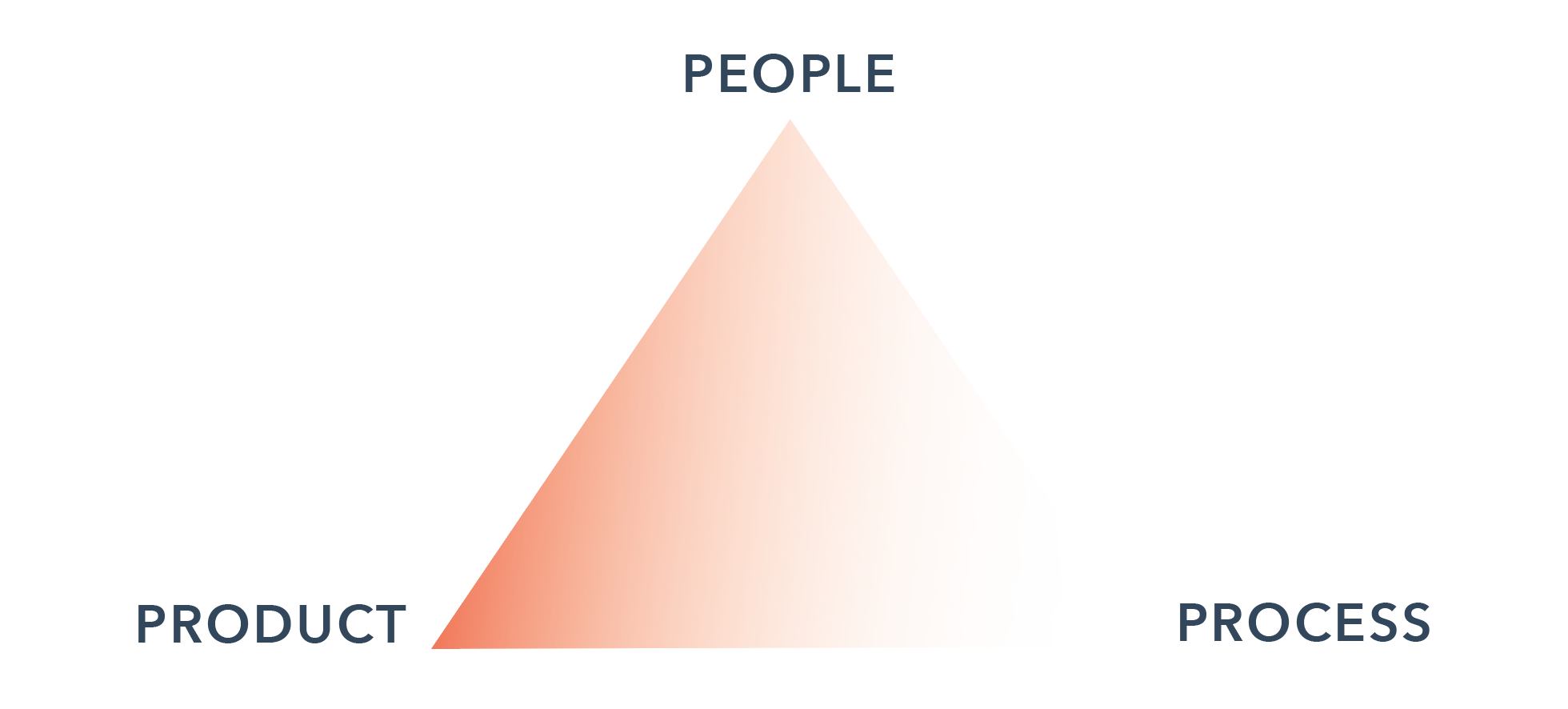 """The final triangle. """"People"""" at the top, """"Product"""" at the bottom left, """"Process"""" at the bottom right. Except this time, the shading inside highlights the connection between """"People"""" and """"Product."""""""