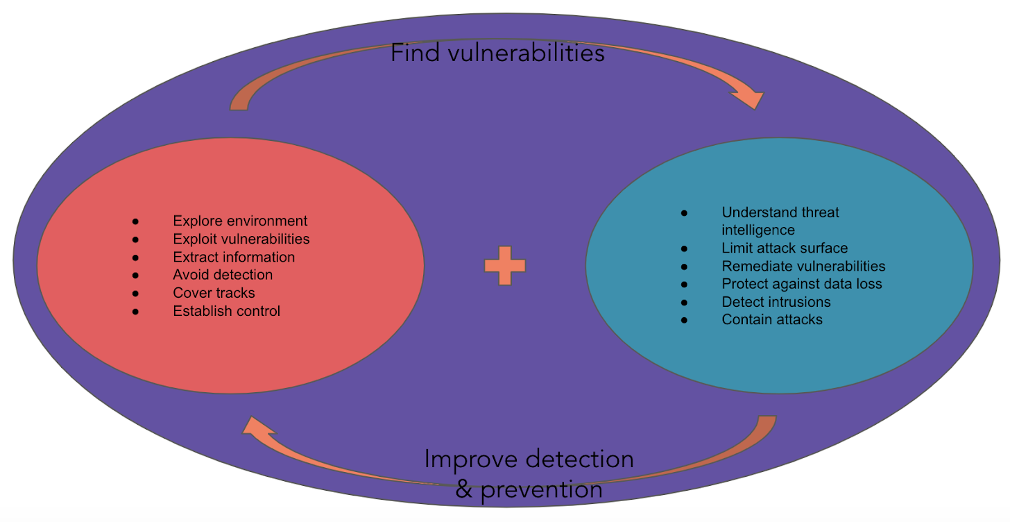 A diagram laying out the process of the Threat Hunting team. A continuous cycle between finding vulnerabilities and improving detection & prevention