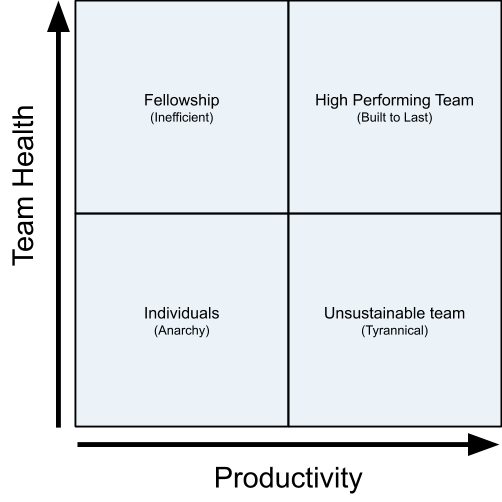 A graph showing team health on the y axis and productivity on the x axis. The space within the graph is split into four squares, which are (clockwise from top right): High performing team (built to last); Unsustainable team (tyrannical); Individuals (anarchy); Fellowship (inefficient)
