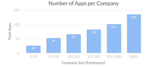 A graph of the number of apps companies have by size, with the number of apps growing steadily as company size increases.