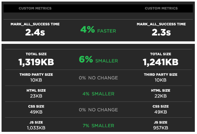 A visual of the page load performance metrics within SpeedCurve