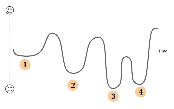 Stylized line graph of the synthesis wave. Stages explained below.