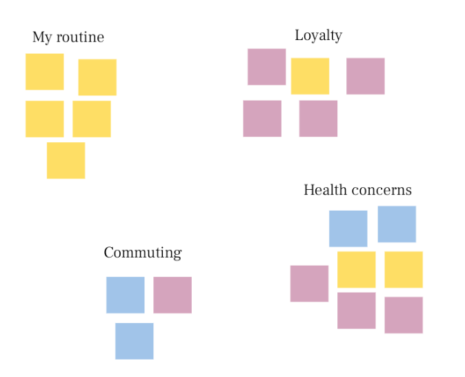 Groups of differently colored squares organized under 4 different headings: My routine, Loyalty, Commuting, and Health Concerns. All groupings have a mix of different colors under them, except for My Routine, which has all the same color squares.