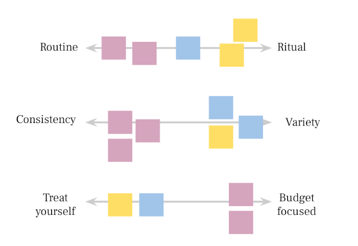 "An illustration of the same colored squares falling at various locations on continuums such as ""Routine to Ritual"" and ""Consistency to Variety."""