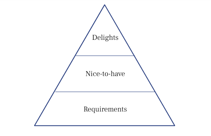 "A pyramid with ""Requirements"" at the base, ""Nice to have"" next, and ""Delights"" in the smallest section at the top."
