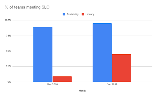 A graph showing the percentage of teams meeting SLO in December 2018 versus December 2019. Findings laid out in paragraph below.