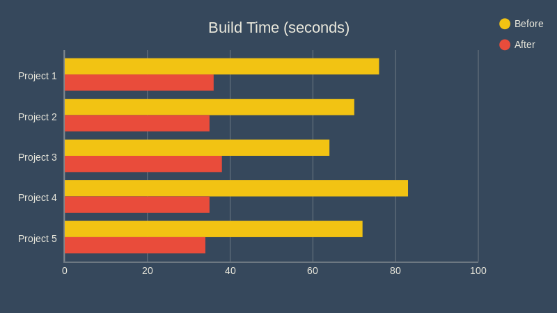 buildtimes-bar.png