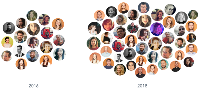 The HubSpot design and research team in 2016 and 2018.